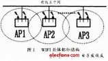 WIFI wireless network technology and security research