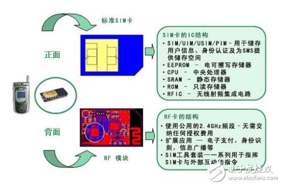 RF-SIM card technology solution