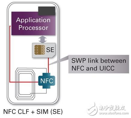Mobile phone with NFC function
