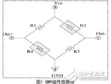 Application of giant magnetoresistive sensor in the field of linear measurement of magnetic field