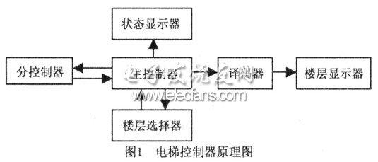 Function module of elevator controller