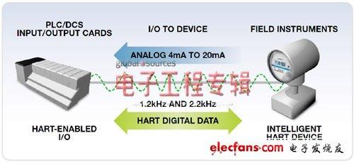 Figure 1. HART communication