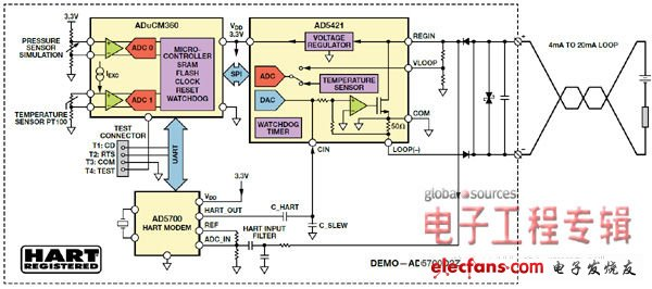 Figure 4. In HART communication, the AD5421 loop DAC and AD5700 HART modem act as loop-powered data transmitters
