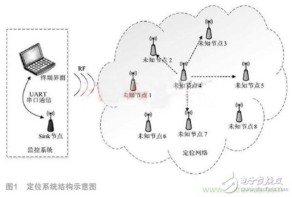 Location Design of Wireless Sensor Networks Based on DSP