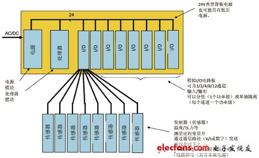 Typical industrial control system
