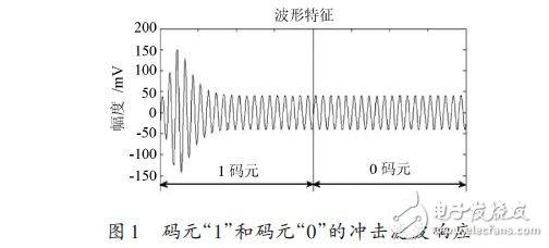 Steady-state ABSK signal demodulation mode