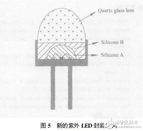 Who is an efficient and reliable UV LED packaging material?