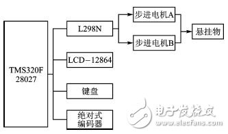 Design of suspension motion control based on 32-bit DSP and motor drive chip