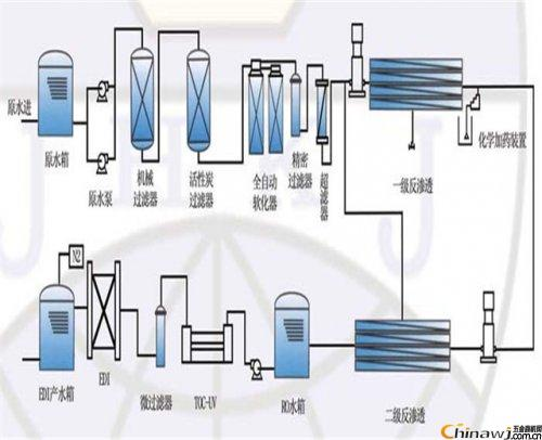 Daily use and maintenance of reverse osmosis equipment