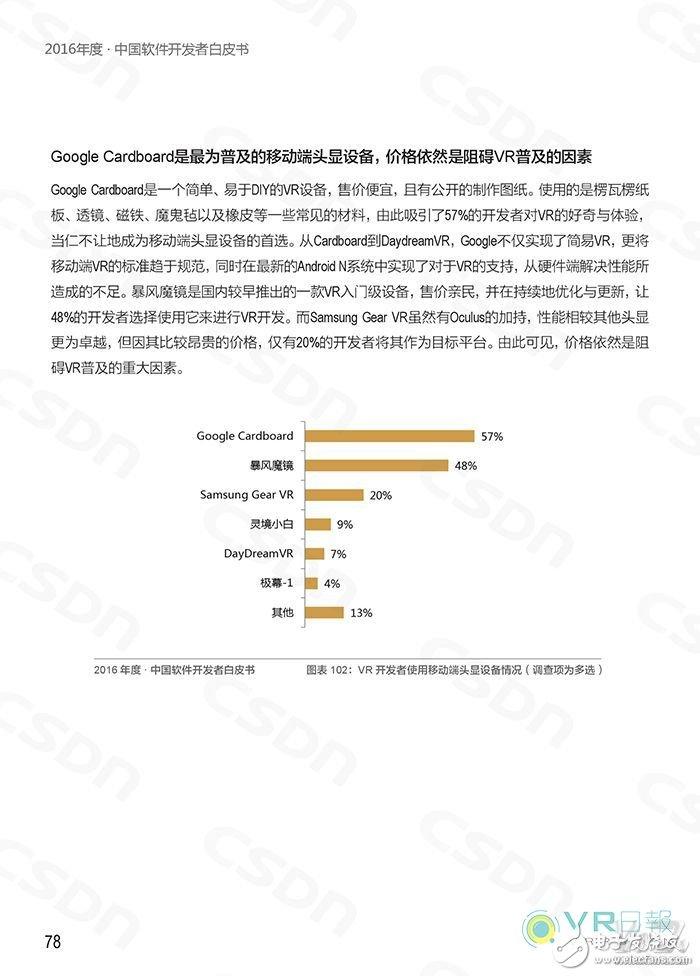 CSDN Release White Paper Analyze the Status Quo of Domestic VR Application Development
