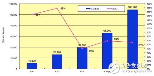 Figure 2: Global Smart Wearable Display Device Shipment Estimation Chart (Data Source: PIDA)