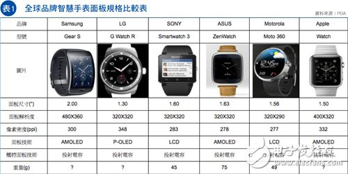 Table 1, global brand wisdom watch panel specification comparison table