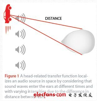 Figure 1 The head-related transfer function considers that sound waves enter the human ear at different times and have different intensities due to the difference in distance between the two ears, thereby locating the sound source in space.