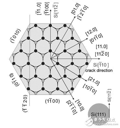 Alignment diagram of epitaxial lattice of gallium nitride and germanium