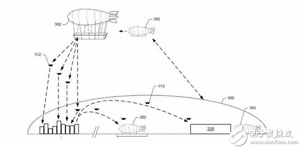 Amazon launches suspended airships to provide extended services for drone delivery