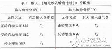 Design of Basic Control Circuit of Motor Based on PLC
