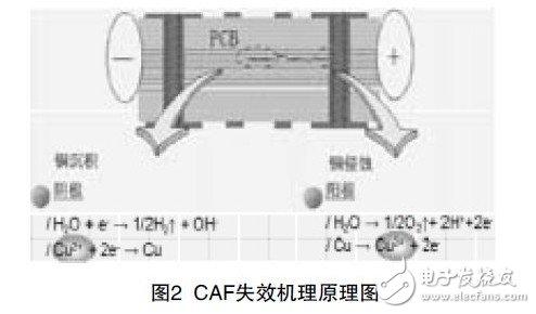 Figure 2 Schematic diagram of CAF failure mechanism