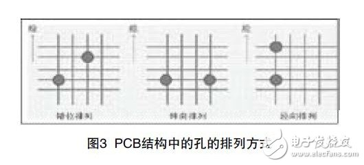 Figure 3 Arrangement of holes in the PCB structure