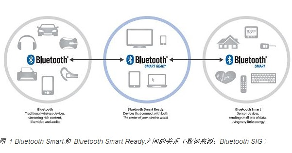"""One Bluetooth technology, three """"flavors"""": Which one do you choose?"""
