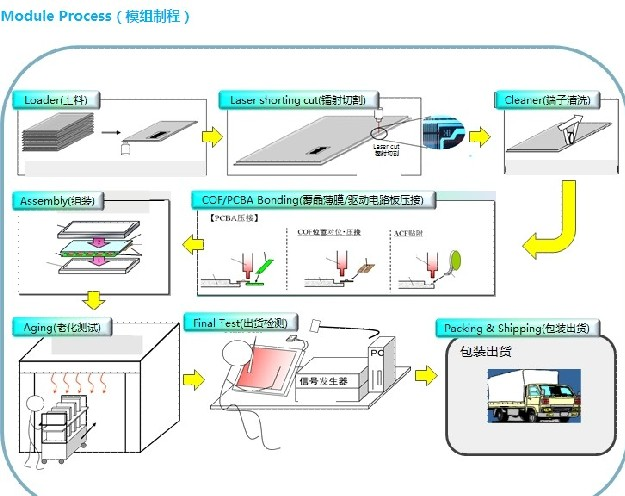 Introduction of Huaxing Optoelectronic TFT-LCD Technology and Production Process