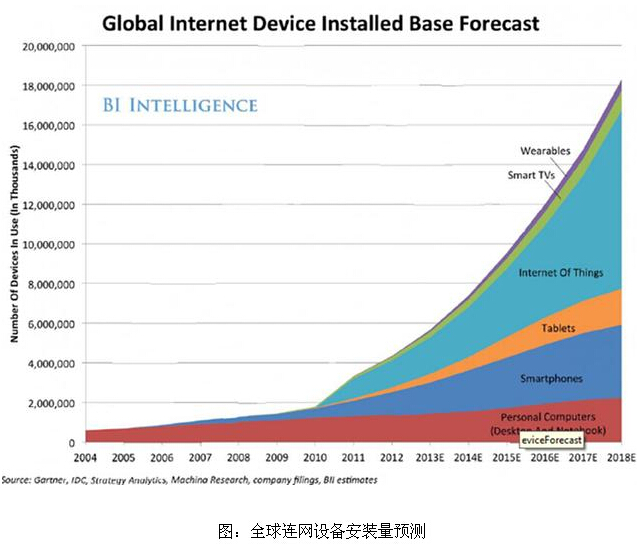Intelligent hardware bubble: the giants can enter the market to fully ripen the industry