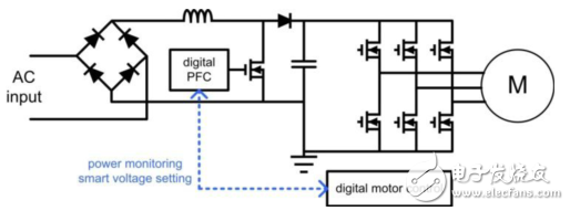 Easy-to-use PFC-assisted motor control application