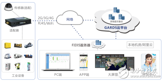 Big data and internet of things technology