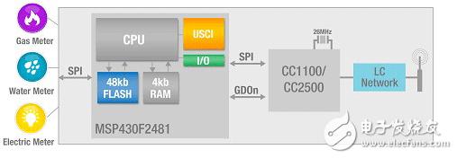 Zigbee, IEEE 802.15.4