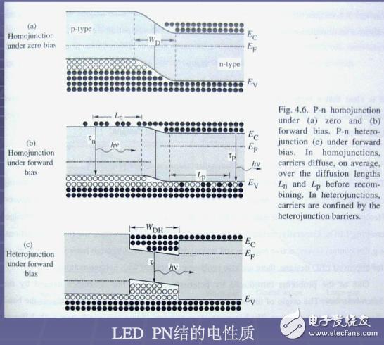 LED chip principle