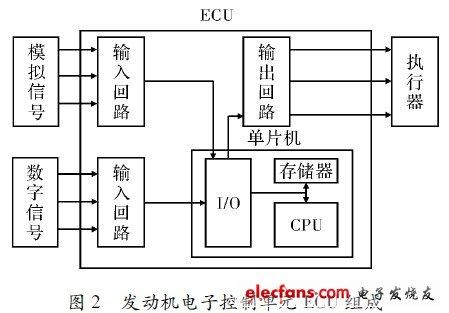 Engine Electronic Control Unit