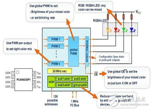 PCA9633 pin and internal structure diagram