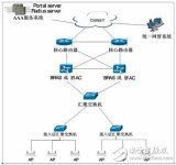 WLAN main equipment function, networking mode and application analysis