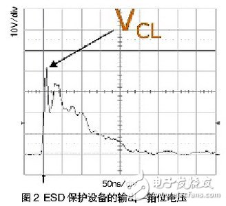 Figure 2 shows the output (clamping voltage) of the ESD protection device during an ESD event.