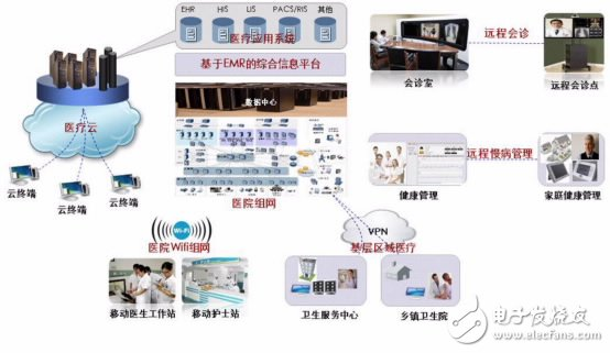 Figure 2: Overview of Huawei Digital Hospital Solution