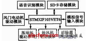 Voice recognition automobile air conditioning control system structure
