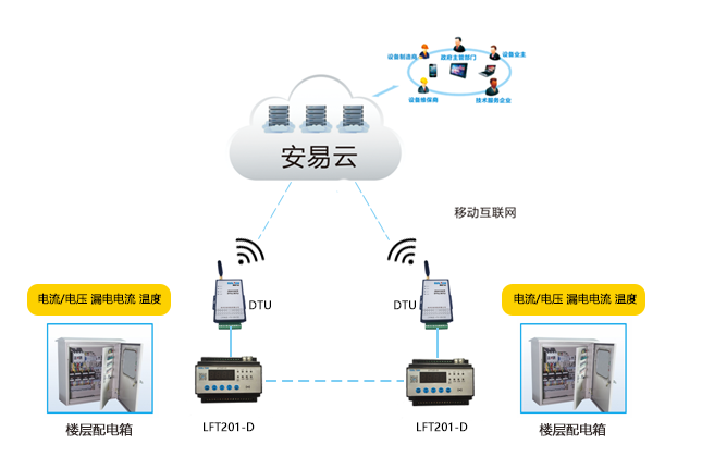Smart power safety hazard supervision service system provides you with smart power safety monitoring service.png