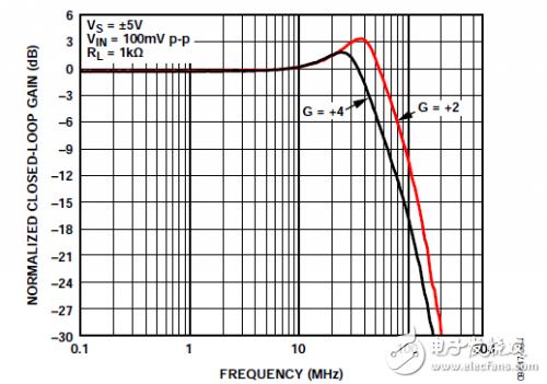 Frequency response of V02/VIN