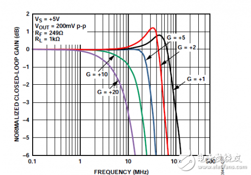 Small signal frequency response at different gains