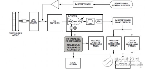 Simplified functional block diagram of the ultrasound system