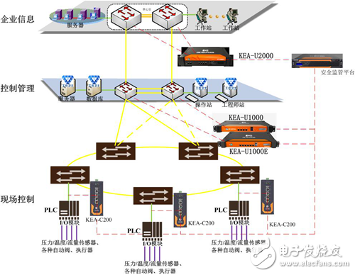 """""""K Ying"""" monitoring and auditing platform to help the Internet of Things """"smart"""" to fly _ big data, industrial control network, Internet of Things"""