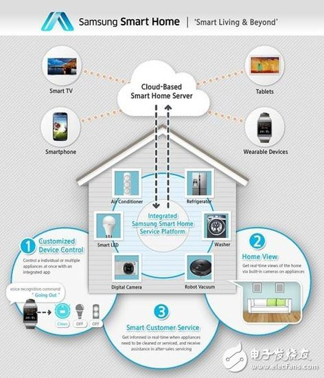 Samsung launches Smart Home platform: intelligent control of any home appliance