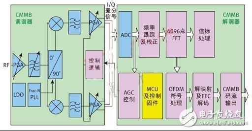 Quantum Microelectronics CMMB receiving terminal functional module block diagram
