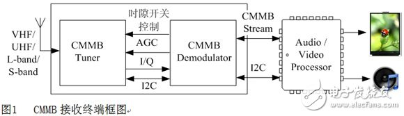 Block diagram of CMMB receiving terminal
