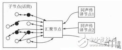 Design of Voice Conference System Based on ZigBee Wireless Sensor Network