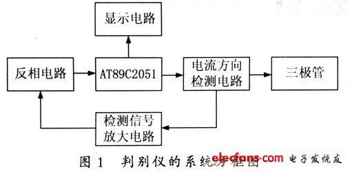 Figure 1 System block diagram of the discriminator