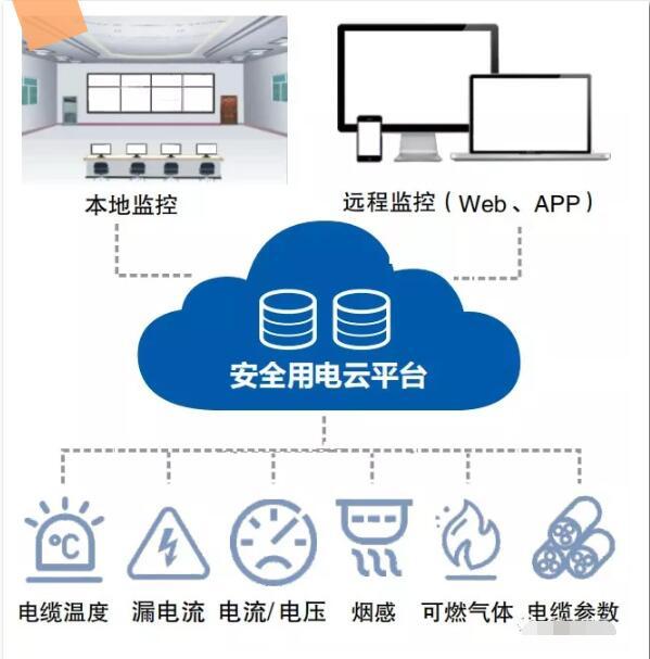 Smart power safety hazard supervision service system network.jpg