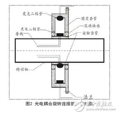Photoelectric coupling rotary joint structure diagram