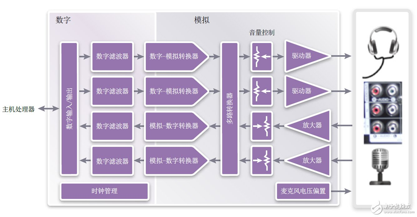 Figure 1: Functional block diagram of the audio codec