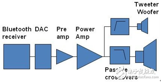 Figure 1: Conventional Wireless Active Speaker Architecture