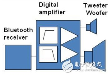 Figure 2: Wireless Active Speakers Using Digital Input Class D Technology